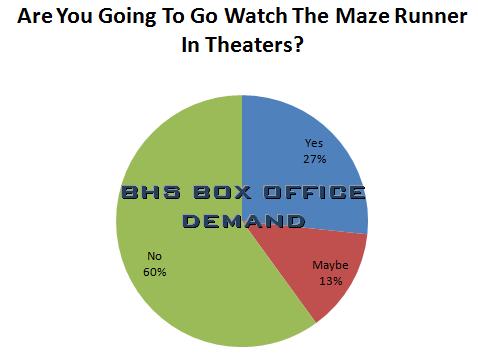 Bhs blueprint the maze runner a bhs blueprint movie review bhs bo demand maze runner ccuart Image collections
