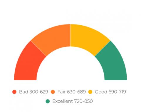 Ideas for Blaine's Social Score System